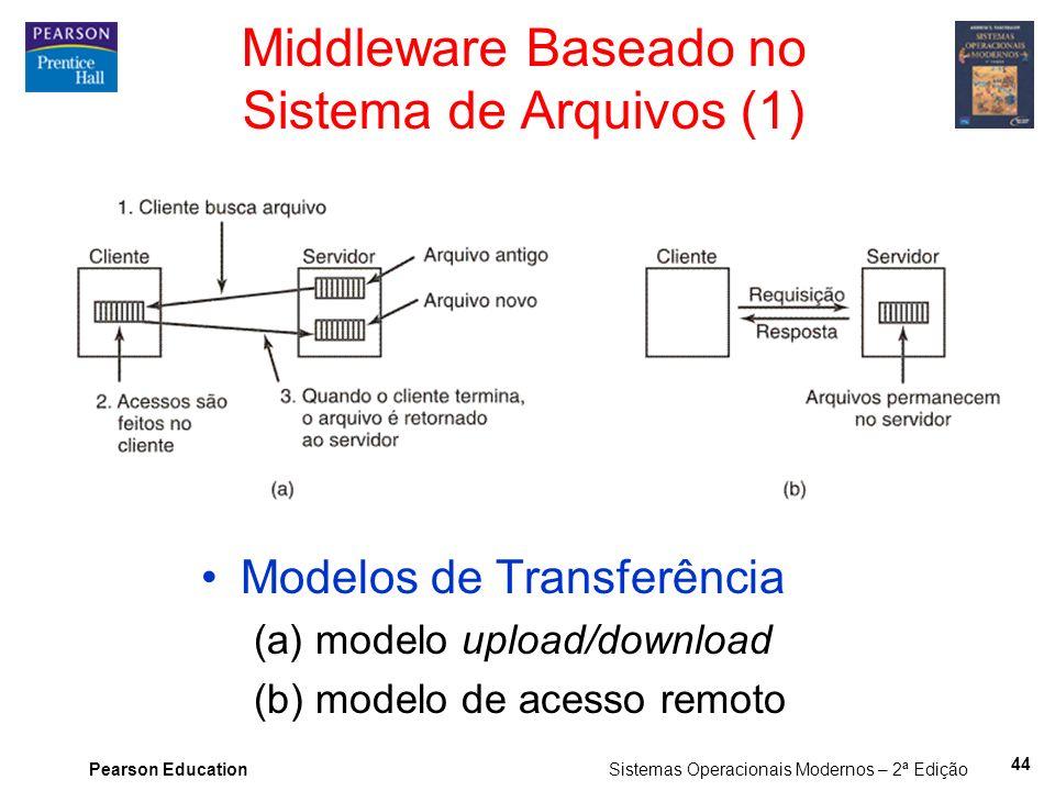 Pearson Education Sistemas Operacionais Modernos – 2ª Edição Middleware Baseado no Sistema de Arquivos (1) Modelos de Transferência (a) modelo upload/