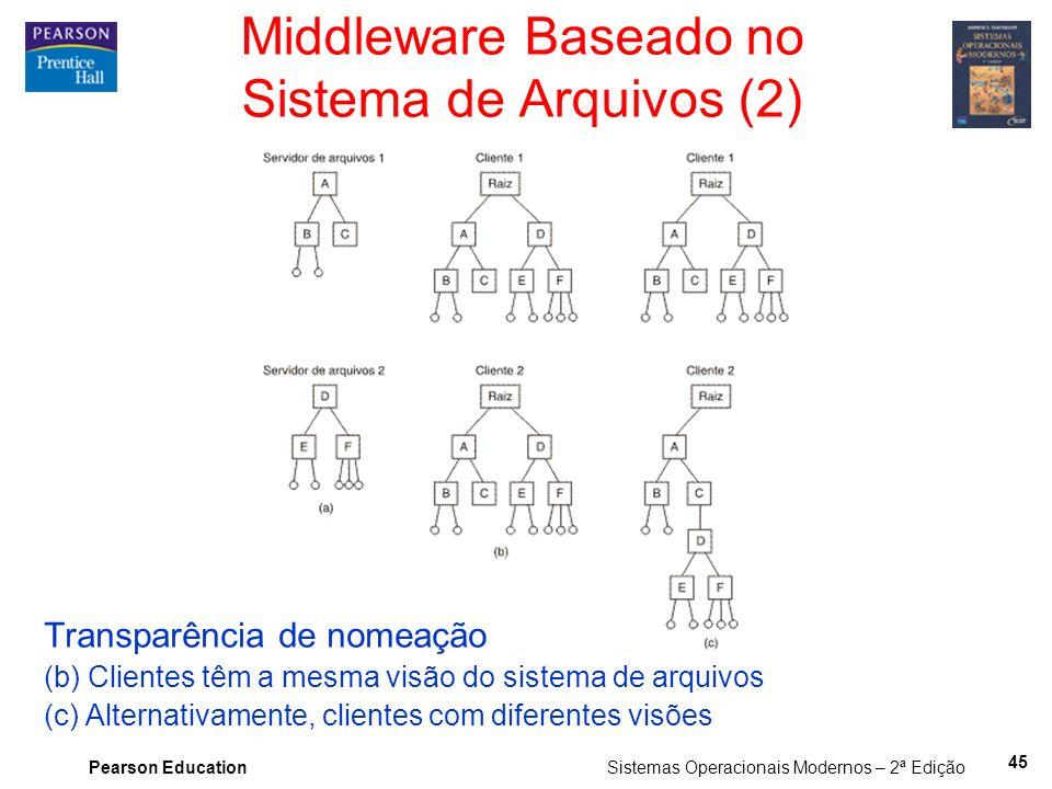 Pearson Education Sistemas Operacionais Modernos – 2ª Edição Middleware Baseado no Sistema de Arquivos (2) Transparência de nomeação (b) Clientes têm