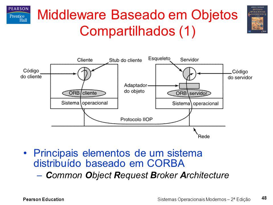 Pearson Education Sistemas Operacionais Modernos – 2ª Edição Middleware Baseado em Objetos Compartilhados (1) Principais elementos de um sistema distr