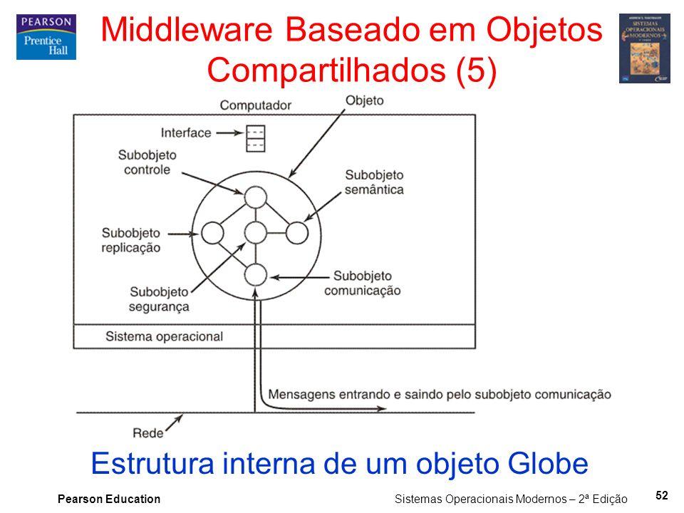 Pearson Education Sistemas Operacionais Modernos – 2ª Edição Estrutura interna de um objeto Globe Middleware Baseado em Objetos Compartilhados (5) 52