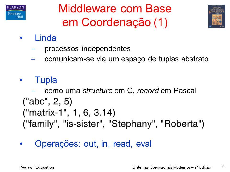 Pearson Education Sistemas Operacionais Modernos – 2ª Edição Middleware com Base em Coordenação (1) Linda –processos independentes –comunicam-se via u