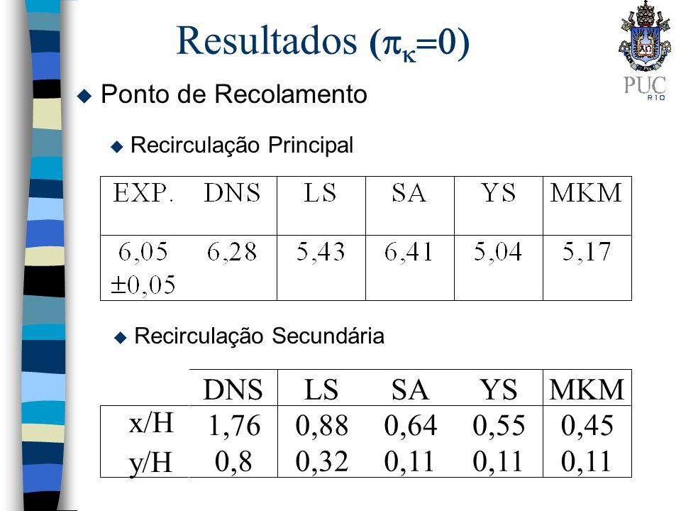 Resultados ( u Ponto de Recolamento u Recirculação Principal u Recirculação Secundária DNSLSSAYSMKM x/H 1,760,880,640,550,45 y/H 0,80,320,11