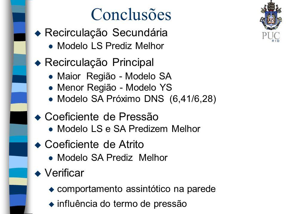 Conclusões u Recirculação Secundária l Modelo LS Prediz Melhor u Recirculação Principal l Maior Região - Modelo SA l Menor Região - Modelo YS l Modelo