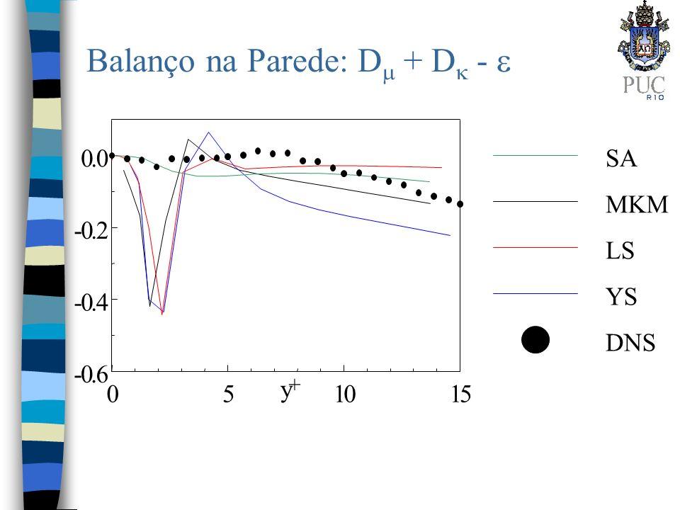 Balanço na Parede: D + D - 051015 y -0.6 -0.4 -0.2 0.0 + SA MKM LS YS DNS