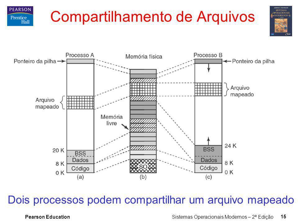 Pearson Education Sistemas Operacionais Modernos – 2ª Edição 15 Compartilhamento de Arquivos Dois processos podem compartilhar um arquivo mapeado
