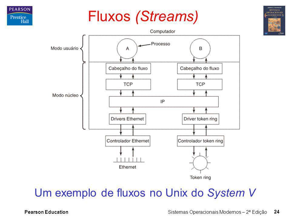 Pearson Education Sistemas Operacionais Modernos – 2ª Edição 24 Fluxos (Streams) Um exemplo de fluxos no Unix do System V