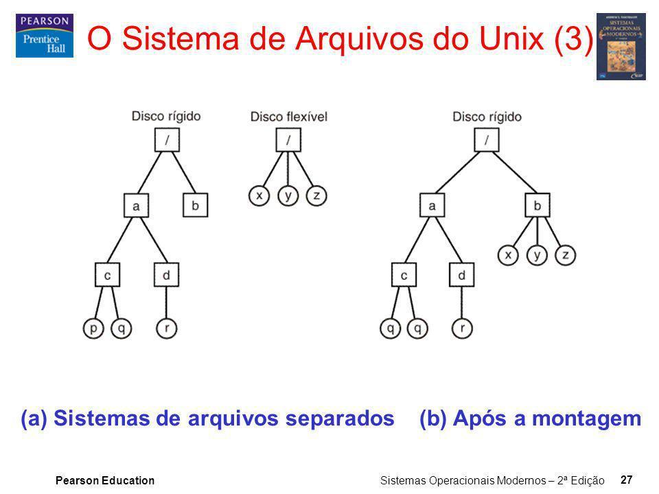 Pearson Education Sistemas Operacionais Modernos – 2ª Edição 27 (a) Sistemas de arquivos separados (b) Após a montagem O Sistema de Arquivos do Unix (
