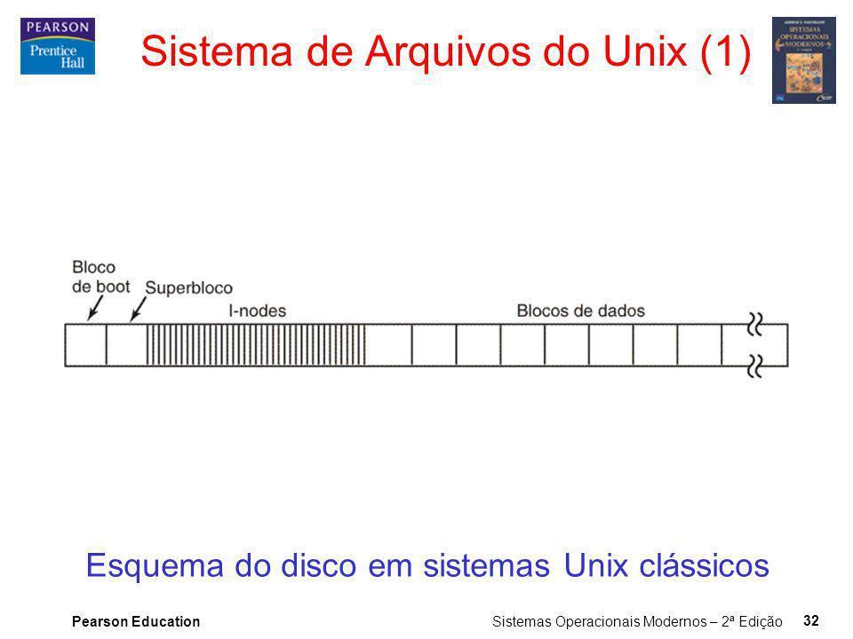 Pearson Education Sistemas Operacionais Modernos – 2ª Edição 32 Sistema de Arquivos do Unix (1) Esquema do disco em sistemas Unix clássicos