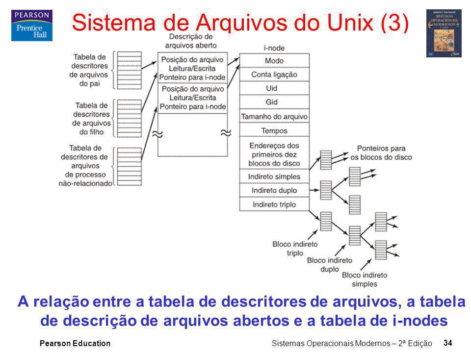 Pearson Education Sistemas Operacionais Modernos – 2ª Edição 34 A relação entre a tabela de descritores de arquivos, a tabela de descrição de arquivos