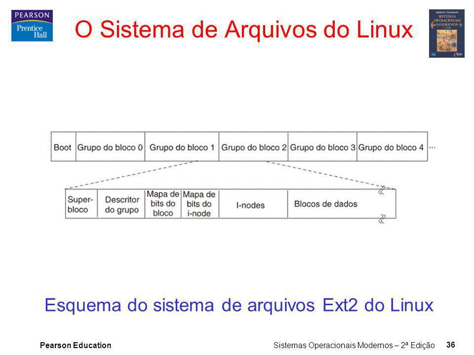 Pearson Education Sistemas Operacionais Modernos – 2ª Edição 36 O Sistema de Arquivos do Linux Esquema do sistema de arquivos Ext2 do Linux