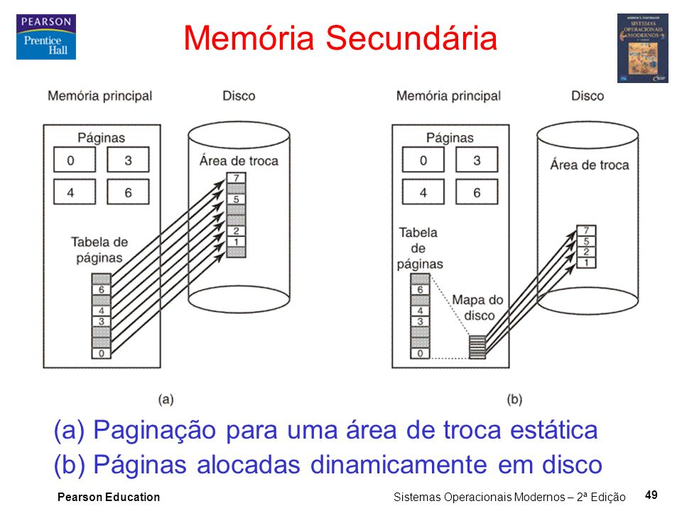 Pearson Education Sistemas Operacionais Modernos – 2ª Edição 49 Memória Secundária (a) Paginação para uma área de troca estática (b) Páginas alocadas dinamicamente em disco