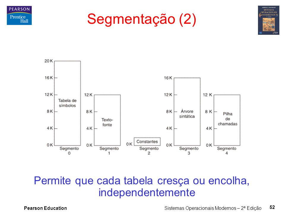 Pearson Education Sistemas Operacionais Modernos – 2ª Edição 52 Segmentação (2) Permite que cada tabela cresça ou encolha, independentemente