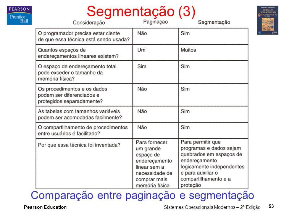 Pearson Education Sistemas Operacionais Modernos – 2ª Edição 53 Segmentação (3) Comparação entre paginação e segmentação