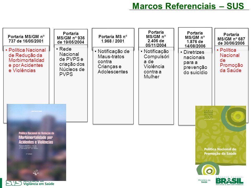 Marcos Referenciais – SUS Portaria MS/GM nº 737 de 16/05/2001 Política Nacional de Redução da Morbimortalidade por Acidentes e Violências Portaria MS/