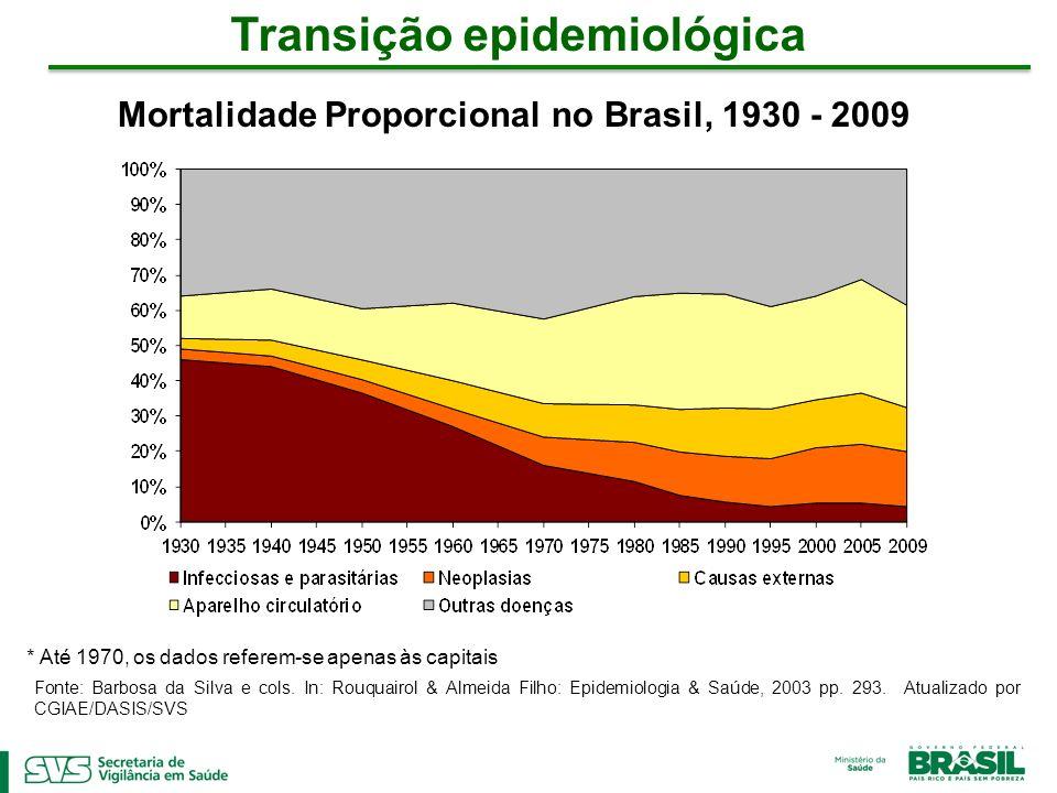 * Até 1970, os dados referem-se apenas às capitais Fonte: Barbosa da Silva e cols. In: Rouquairol & Almeida Filho: Epidemiologia & Saúde, 2003 pp. 293