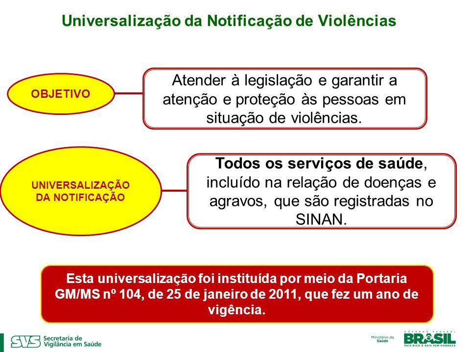 Universalização da Notificação de Violências OBJETIVO Atender à legislação e garantir a atenção e proteção às pessoas em situação de violências. UNIVE