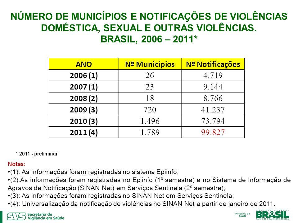 NÚMERO DE MUNICÍPIOS E NOTIFICAÇÕES DE VIOLÊNCIAS DOMÉSTICA, SEXUAL E OUTRAS VIOLÊNCIAS. BRASIL, 2006 – 2011* ANONº MunicípiosNº Notificações 2006 (1)