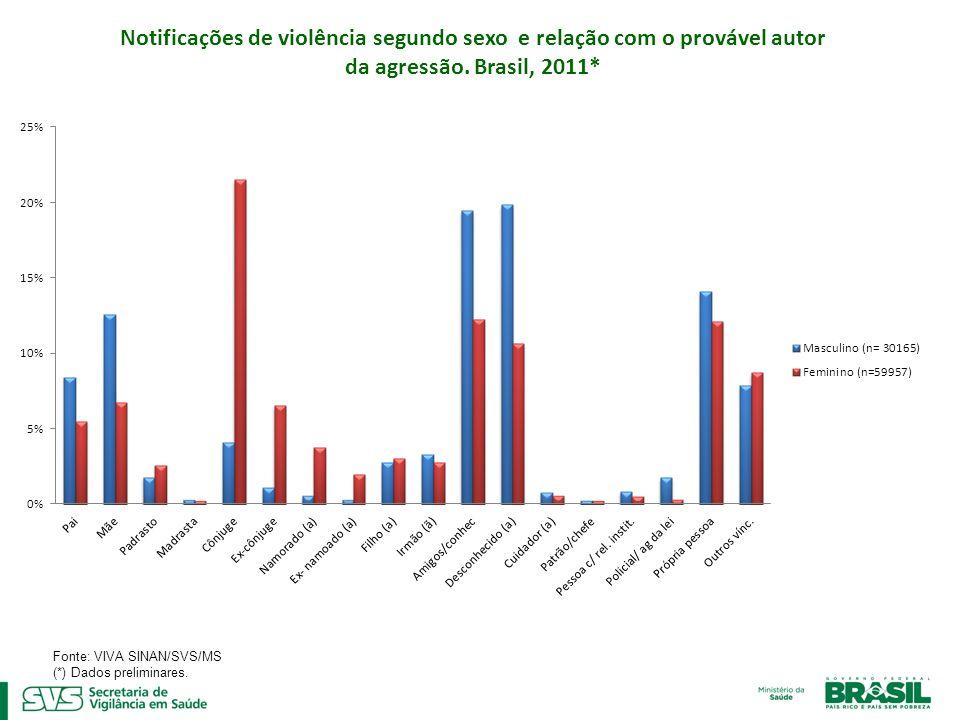 Fonte: VIVA SINAN/SVS/MS (*) Dados preliminares.