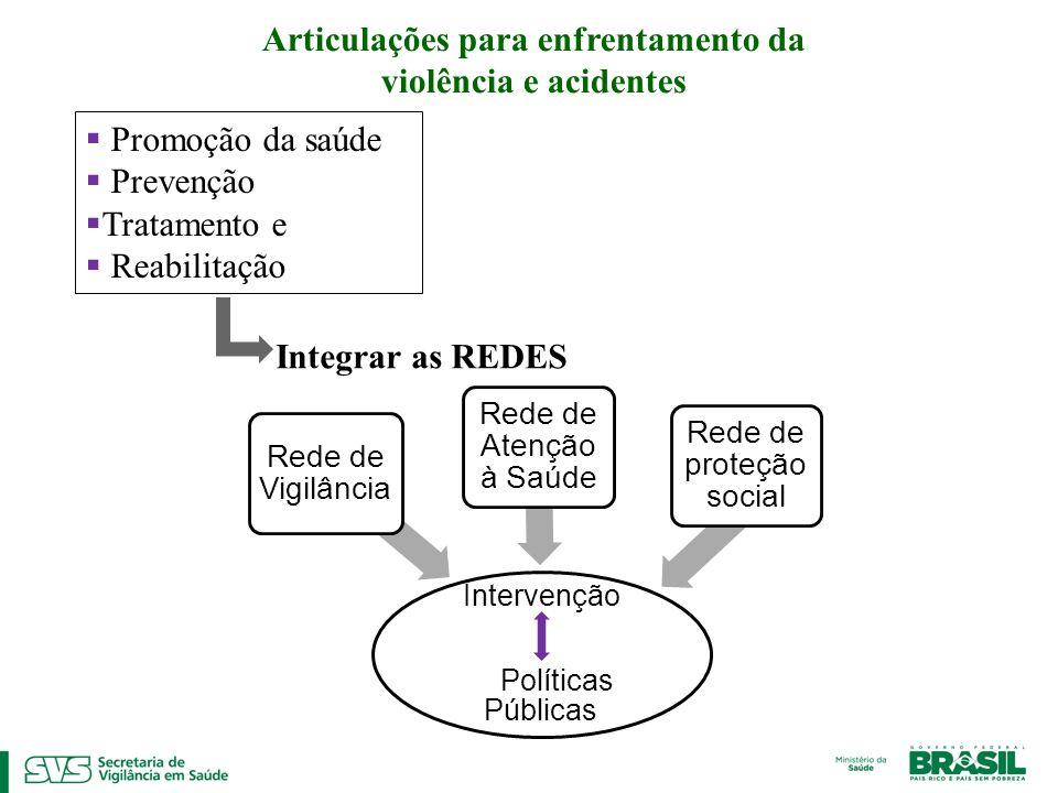 Articulações para enfrentamento da violência e acidentes Promoção da saúde Prevenção Tratamento e Reabilitação Integrar as REDES Intervenção Políticas