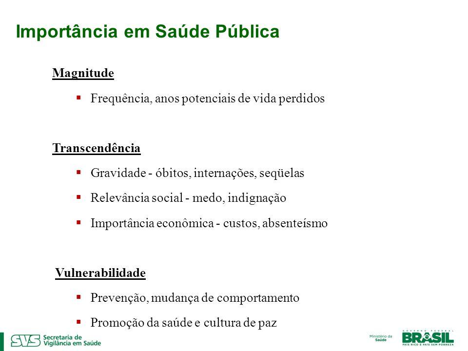 Análise de dados sobre MortalidadeMorbidade Sistema de Informações Hospitalares SIH Sistema de Informações sobre Mortalidade SIM Limitações Casos graves Dados restritos à vítima Descrição sucinta Vigilância de violências e acidentes no Brasil