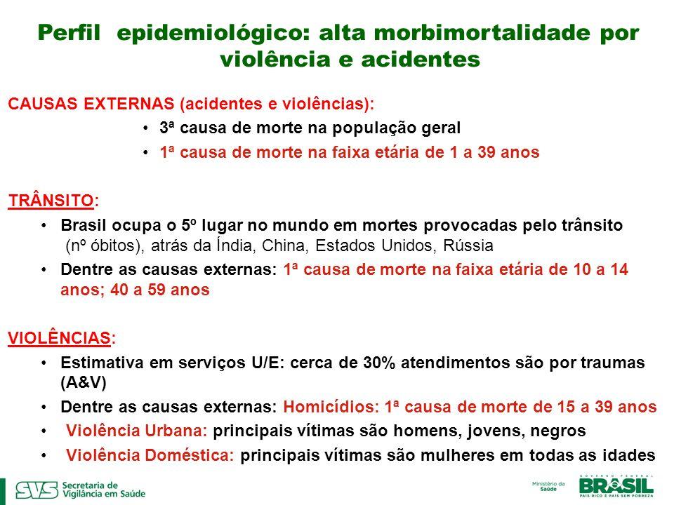 Perfil epidemiológico: alta morbimortalidade por violência e acidentes CAUSAS EXTERNAS (acidentes e violências): 3ª causa de morte na população geral