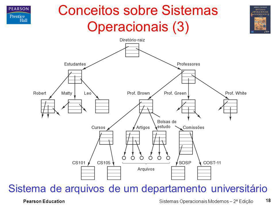 Pearson Education Sistemas Operacionais Modernos – 2ª Edição 18 Conceitos sobre Sistemas Operacionais (3) Sistema de arquivos de um departamento unive
