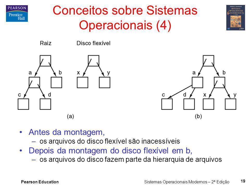 Pearson Education Sistemas Operacionais Modernos – 2ª Edição 19 Conceitos sobre Sistemas Operacionais (4) Antes da montagem, –os arquivos do disco fle