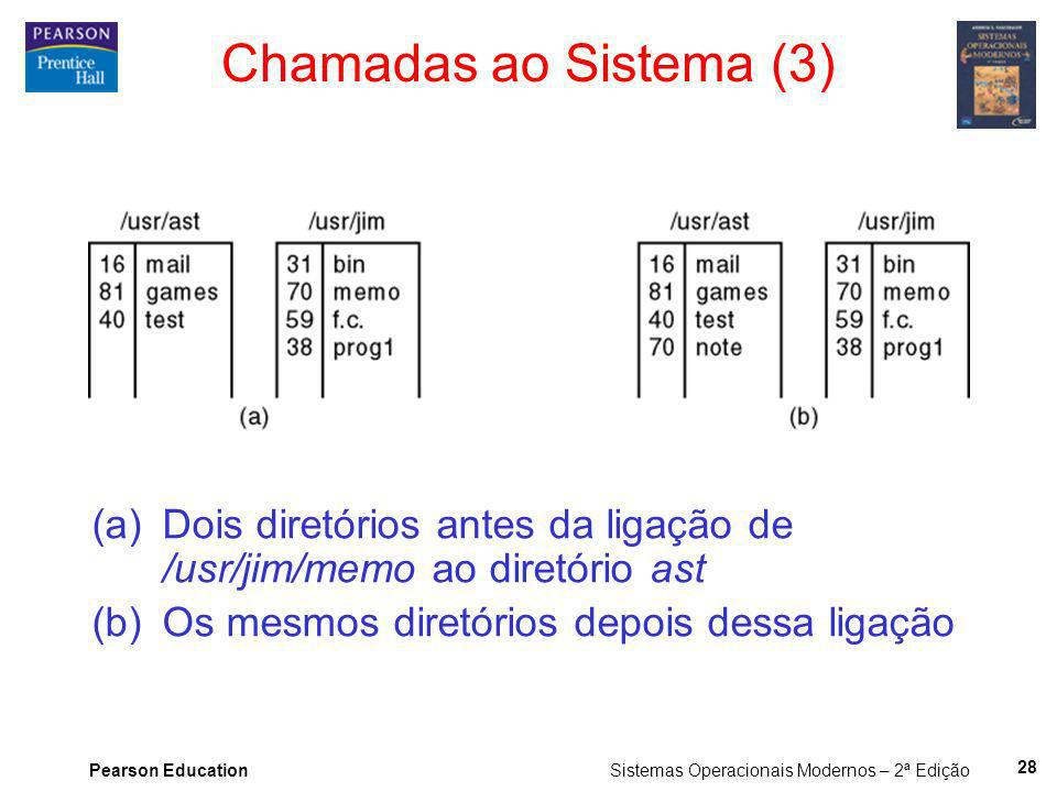 Pearson Education Sistemas Operacionais Modernos – 2ª Edição 28 Chamadas ao Sistema (3) (a)Dois diretórios antes da ligação de /usr/jim/memo ao diretó