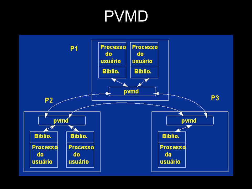Exemplo 2 #include #include #include void main() { int mytid, parent; mytid = pvm_mytid(); parent = pvm_parent();; if (parent == PvmNoParent) master(); else slave(); } void master(){ int tids[3], numt; pvm_catchout(stdout); numt = pvm_spawn( bobao , NULL, PvmTaskDefault, , 3, tids); printf( Abriu %d processos\n , numt); if (numt < 0) printf( Nao abriu os processos\n ); else printf( Eu sou o mestre.\n ); pvm_exit(); } void slave(){ int mytid; mytid = pvm_mytid(); printf( Eu sou o escravo %d\n , mytid); }
