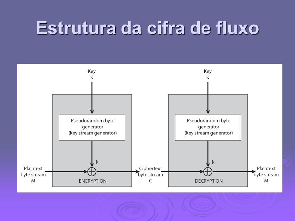 Estrutura da cifra de fluxo