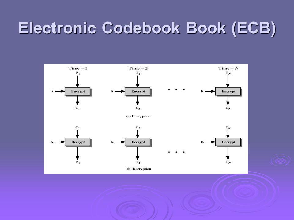 Electronic Codebook Book (ECB)