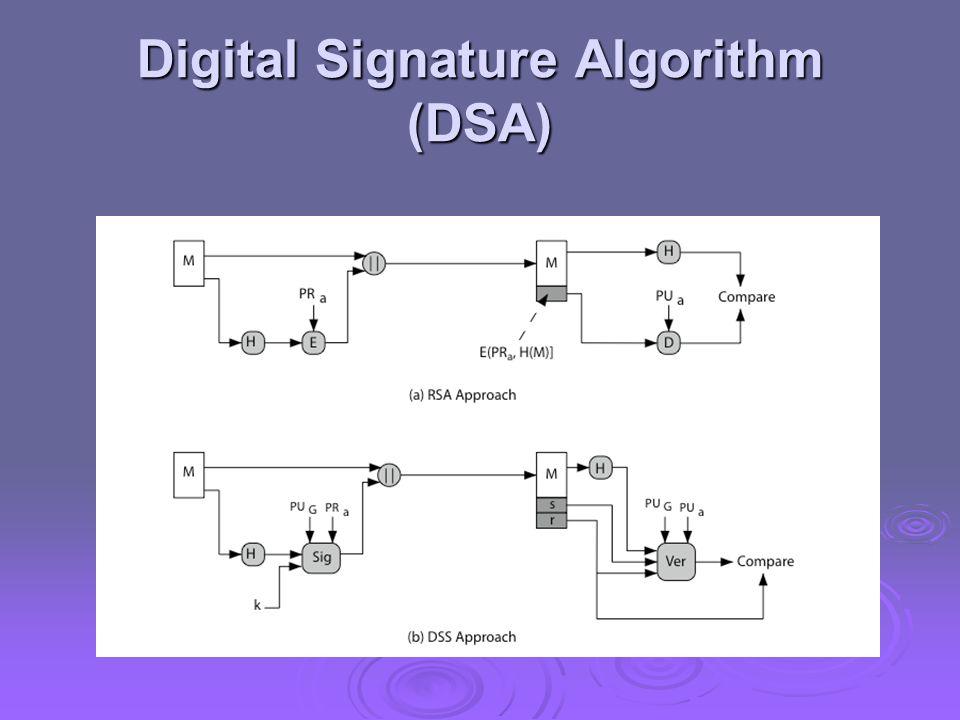 Digital Signature Algorithm (DSA)