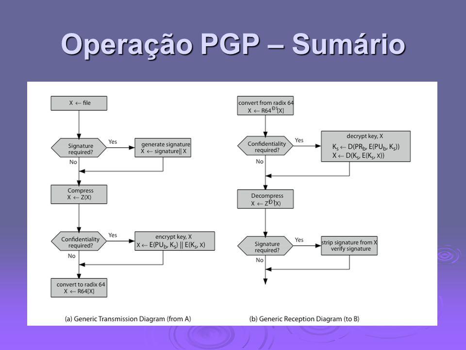 Operação PGP – Sumário