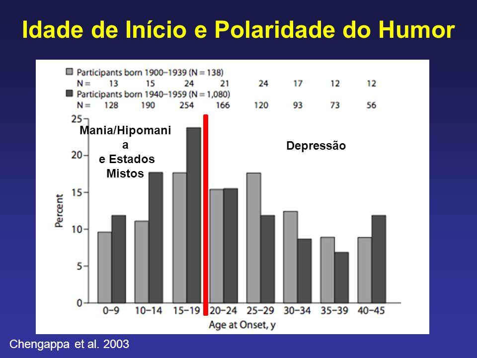 Idade de Início e Polaridade do Humor Mania/Hipomani a e Estados Mistos Depressão Chengappa et al. 2003