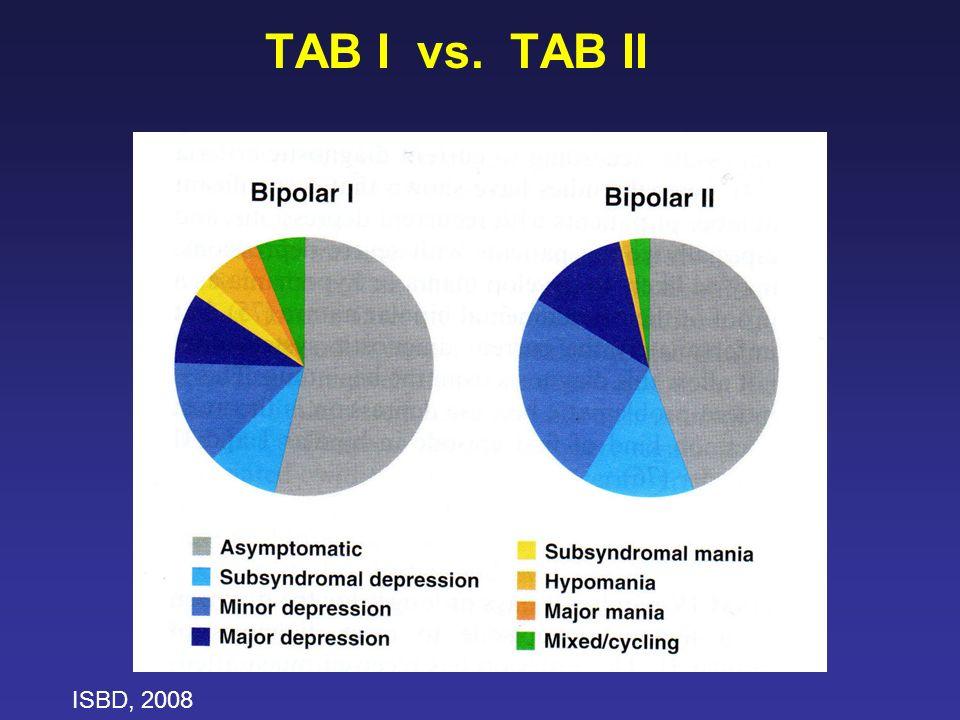 TAB I vs. TAB II ISBD, 2008