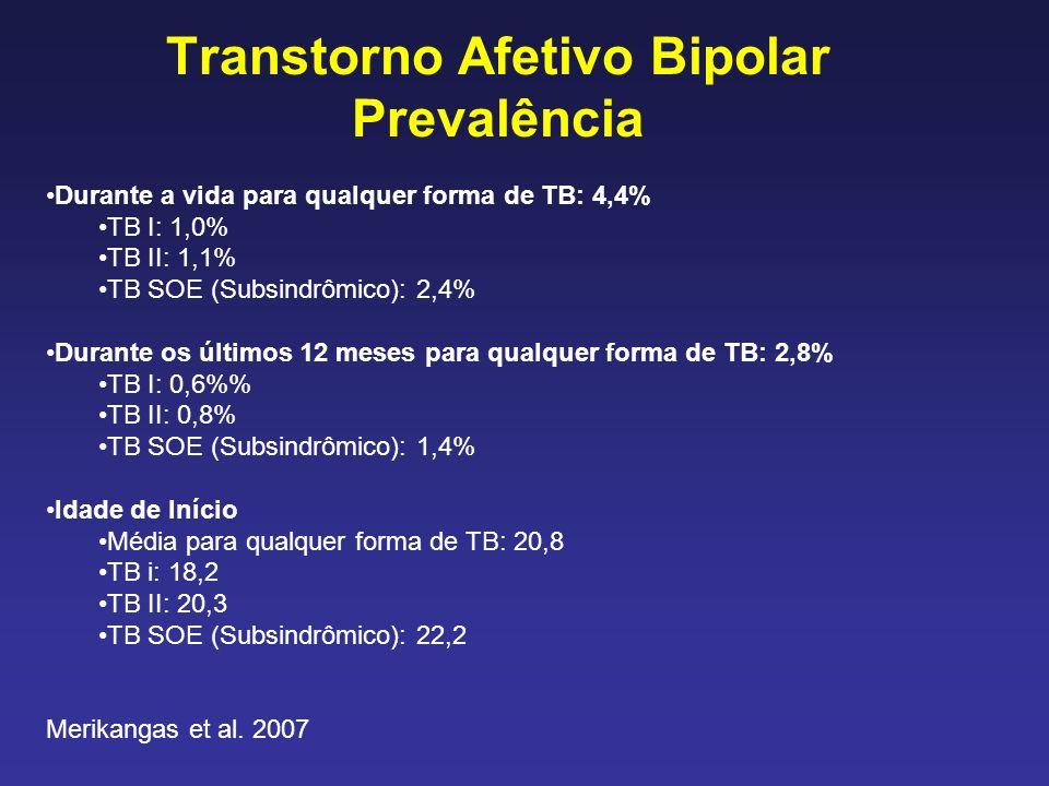 Transtorno Afetivo Bipolar Prevalência Durante a vida para qualquer forma de TB: 4,4% TB I: 1,0% TB II: 1,1% TB SOE (Subsindrômico): 2,4% Durante os últimos 12 meses para qualquer forma de TB: 2,8% TB I: 0,6% TB II: 0,8% TB SOE (Subsindrômico): 1,4% Idade de Início Média para qualquer forma de TB: 20,8 TB i: 18,2 TB II: 20,3 TB SOE (Subsindrômico): 22,2 Merikangas et al.
