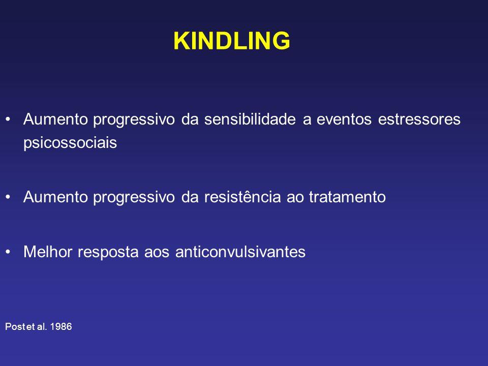 KINDLING Aumento progressivo da sensibilidade a eventos estressores psicossociais Aumento progressivo da resistência ao tratamento Melhor resposta aos anticonvulsivantes Post et al.