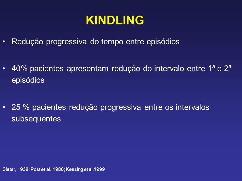 KINDLING Redução progressiva do tempo entre episódios 40% pacientes apresentam redução do intervalo entre 1ª e 2ª episódios 25 % pacientes redução progressiva entre os intervalos subsequentes Slater, 1938; Post et al.