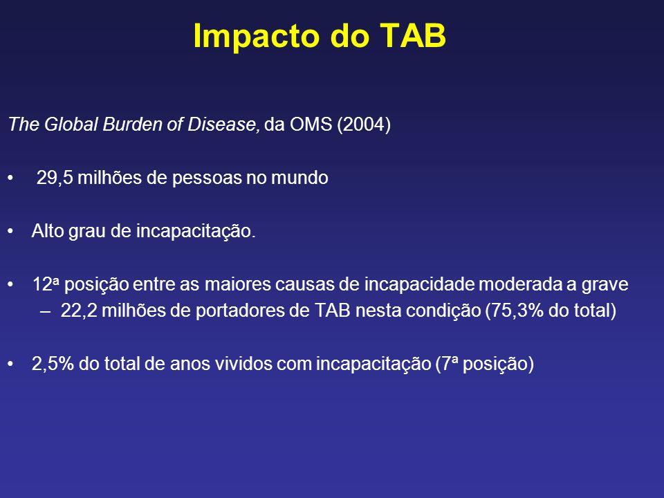 Impacto do TAB The Global Burden of Disease, da OMS (2004) 29,5 milhões de pessoas no mundo Alto grau de incapacitação. 12 a posição entre as maiores