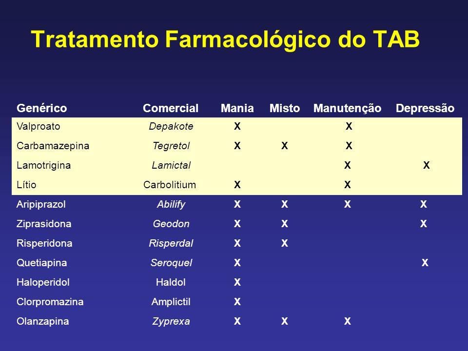 Tratamento Farmacológico do TAB GenéricoComercialManiaMistoManutençãoDepressão ValproatoDepakoteX X CarbamazepinaTegretolXX X LamotriginaLamictal X X LítioCarbolitium X X AripiprazolAbilifyXXXX ZiprasidonaGeodonXX X RisperidonaRisperdalXX QuetiapinaSeroquelX X HaloperidolHaldolX ClorpromazinaAmplictilX OlanzapinaZyprexaXXX