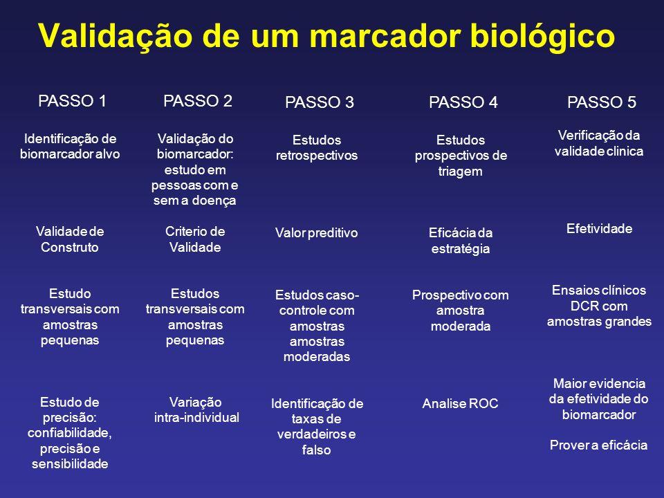 Validação de um marcador biológico PASSO 1 Identificação de biomarcador alvo Validade de Construto Estudo transversais com amostras pequenas Estudo de