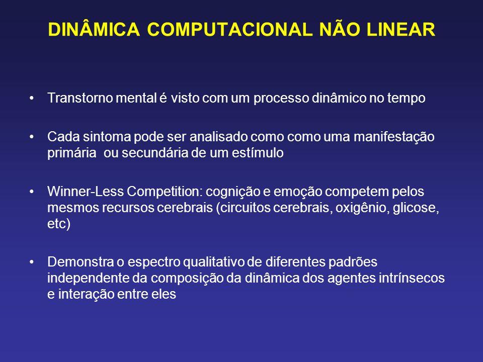 DINÂMICA COMPUTACIONAL NÃO LINEAR Transtorno mental é visto com um processo dinâmico no tempo Cada sintoma pode ser analisado como como uma manifestação primária ou secundária de um estímulo Winner-Less Competition: cognição e emoção competem pelos mesmos recursos cerebrais (circuitos cerebrais, oxigênio, glicose, etc) Demonstra o espectro qualitativo de diferentes padrões independente da composição da dinâmica dos agentes intrínsecos e interação entre eles