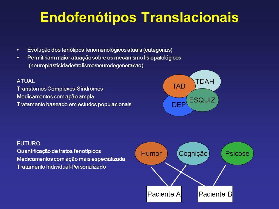 Endofenótipos Translacionais Evolução dos fenótipos fenomenológicos atuais (categorias) Permitiriam maior atuação sobre os mecanismo fisiopatológicos