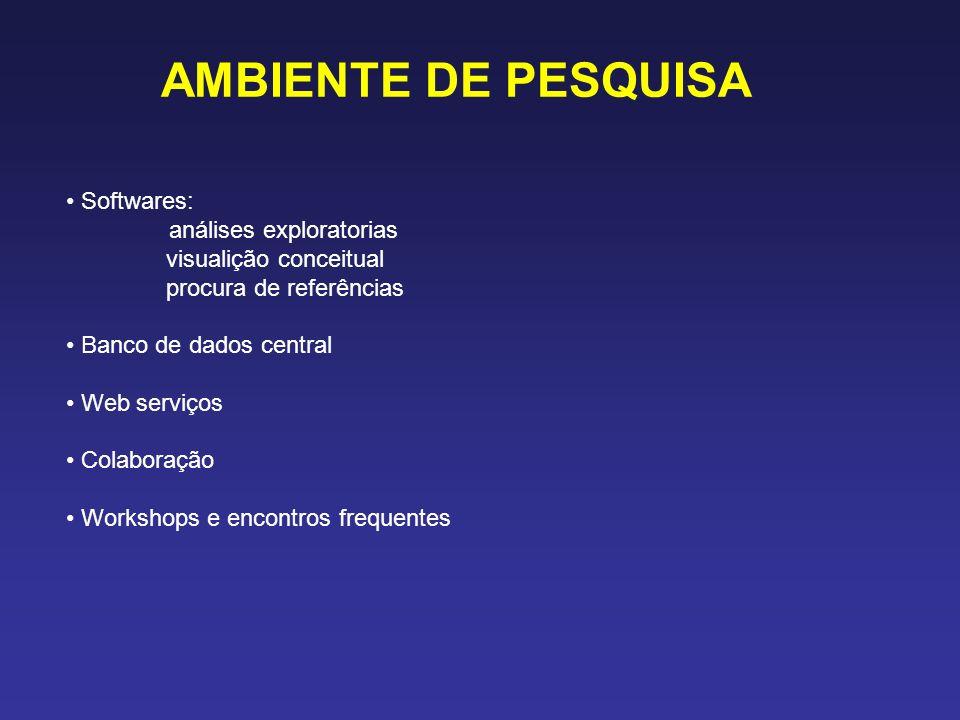 AMBIENTE DE PESQUISA Softwares: análises exploratorias visualição conceitual procura de referências Banco de dados central Web serviços Colaboração Wo