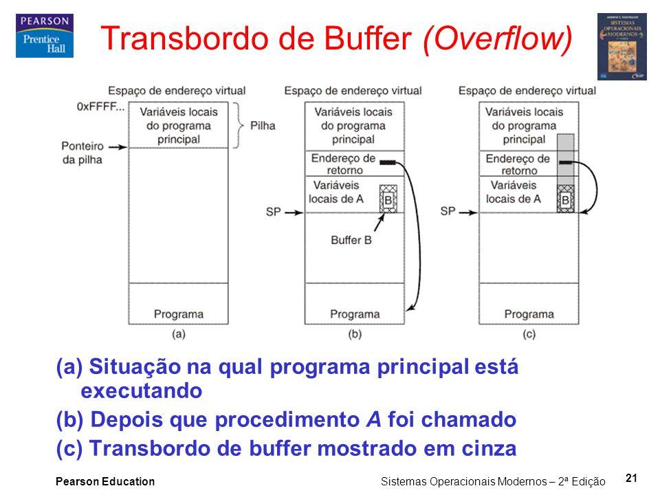 Pearson Education Sistemas Operacionais Modernos – 2ª Edição 21 Transbordo de Buffer (Overflow) (a) Situação na qual programa principal está executand