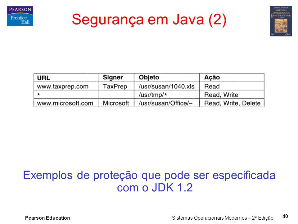 Pearson Education Sistemas Operacionais Modernos – 2ª Edição 40 Exemplos de proteção que pode ser especificada com o JDK 1.2 Segurança em Java (2)