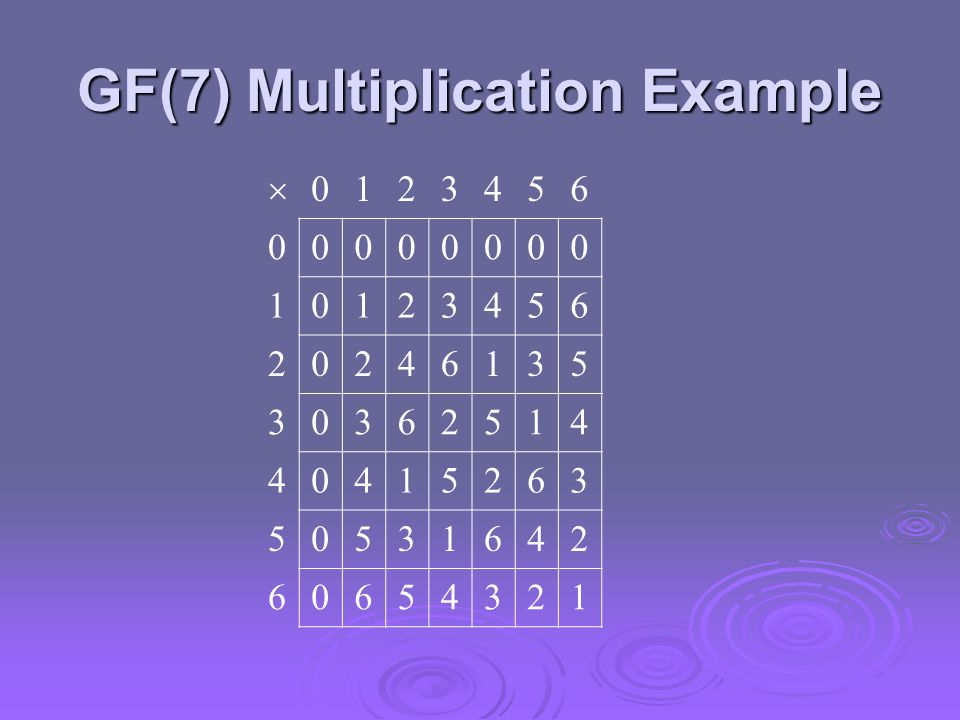GF(7) Multiplication Example 0123456 00000000 10123456 20246135 30362514 40415263 50531642 60654321