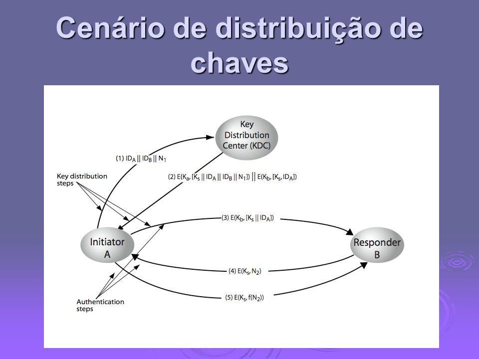 Cenário de distribuição de chaves