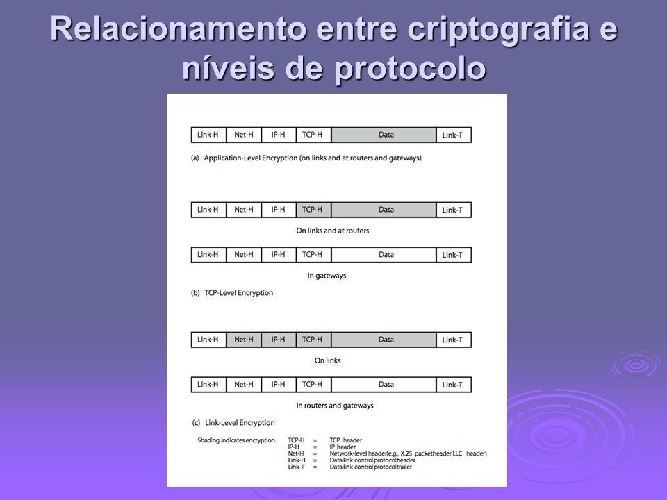 Relacionamento entre criptografia e níveis de protocolo