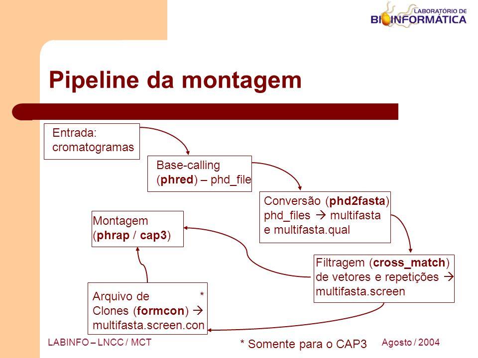 Agosto / 2004LABINFO – LNCC / MCT Pipeline da montagem Entrada: cromatogramas Base-calling (phred) – phd_file Conversão (phd2fasta) phd_files multifas